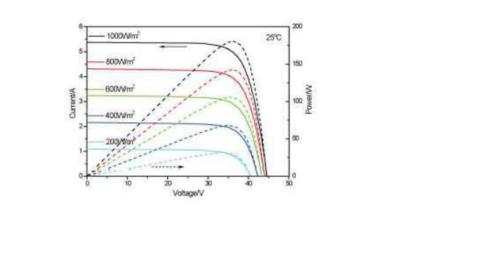 太阳辐射强度的变化是什么因素