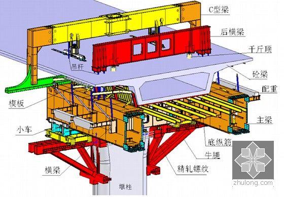 移動模架的介紹圖片