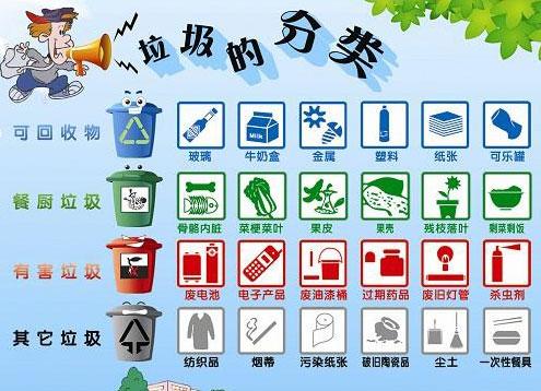 厨余垃圾有哪些物品_可回收垃圾有哪些_百度知道