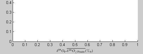 Matlab画图X坐标轴名称设置,字母上边添加横线