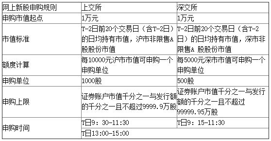 【新股配号】