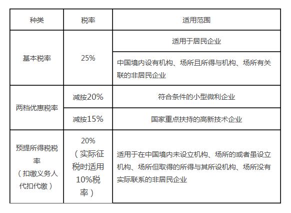 【企业所得税税率表】企业所得税税率是什么?
