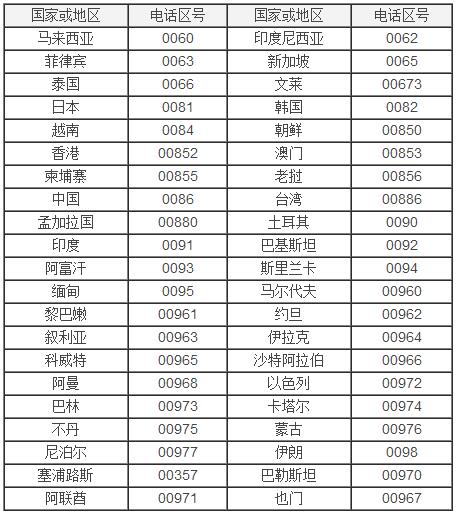 0795是哪的区号_0060是哪个国家区号_百度知道