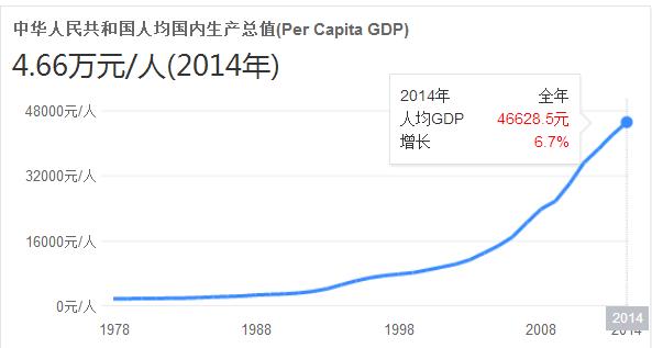 中国gdp吧_中国gdp增长图片
