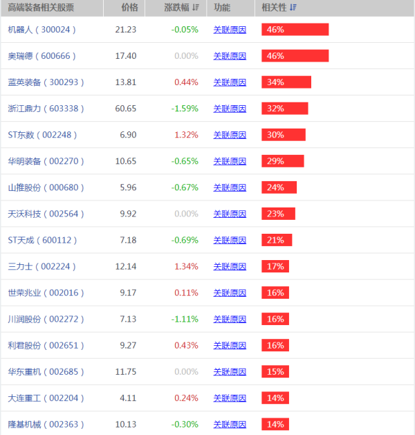 【高端制造业股票】中国制造2025概念股龙头有哪些