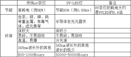 紫外线光固化机_uv固化机实验室用uv炉uv光固化2米长