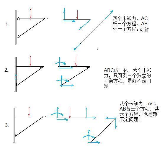 做功_理论力学:圆柱铰链约束,受力分析。_百度知道