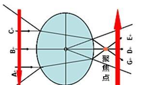 用一个能放大2倍的放大镜看一个25度的角,所看到的角是多少度