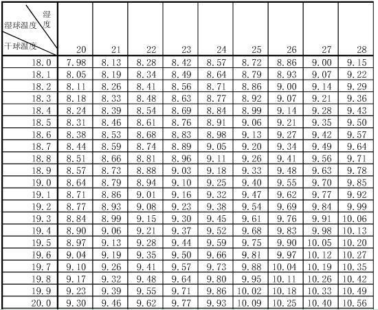 湖北長陽天氣預報_已知干球溫度和濕球溫度怎么查空氣濕度?