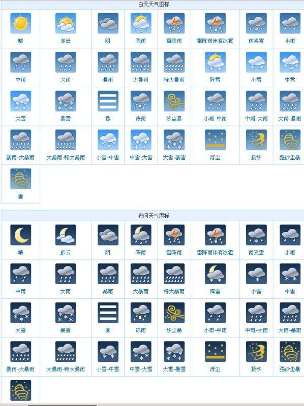 天气预报图标的图和解释图片