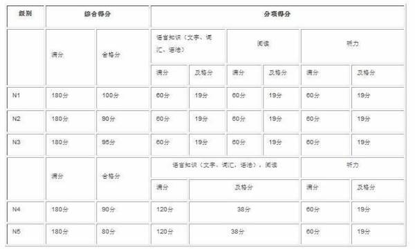 2018.12月日语N2考试,早道估分N2 90分,最低8