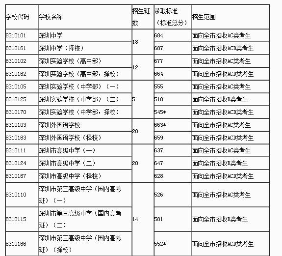 2013中考分数线_2013年深圳中考学校录取分数线_百度知道