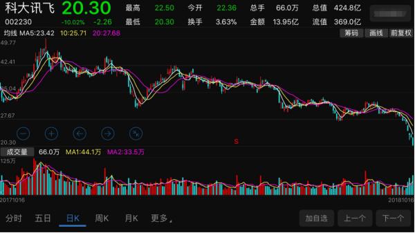 【紫光股份股票】紫光股份属于蓝筹股吗