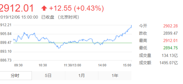 【今日股票大盘走势】今天下午股票大盘看涨还是看跌