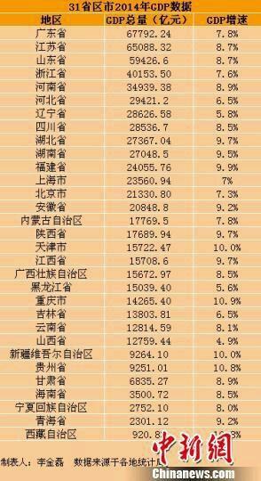 新疆gdp排名