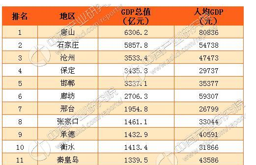 唐山gdp_唐山大地震