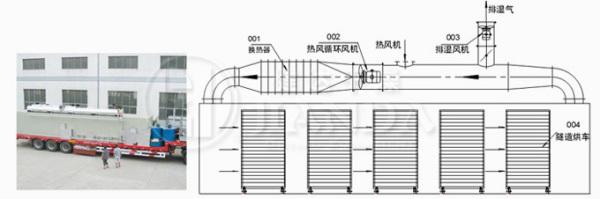 隧道烘箱_厂家直销恒温隧道炉隧道烘干炉定制流水线隧道
