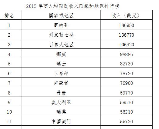 2019世界经济排行榜_全球大学经济与商业类排名 哈佛位列榜首,北大内地第1