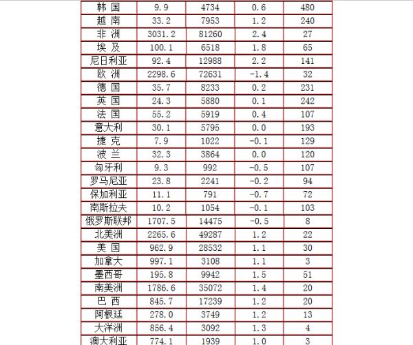 韩国国土面积和人口_重庆国土面积和人口
