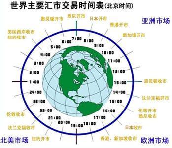 【外汇市场交易时间】外汇交易时间是什么时间段?