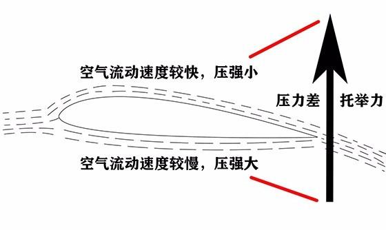 升力产生的原理_机翼升力是怎样产生的