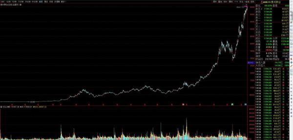 【万科股票分析】01年分别买万科格力和茅台的股票会怎么样?