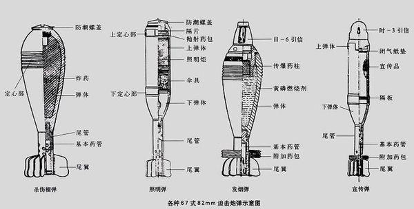排击炮的原理_迫击炮