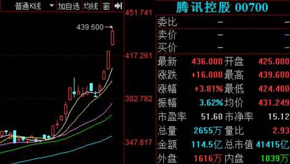 【腾讯股票代码】腾讯股票在哪里上市
