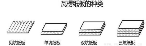 鄭州紙箱包裝廠介紹單瓦楞紙箱與雙瓦楞紙箱的區別|新聞動態-鄭州亞通紙箱廠