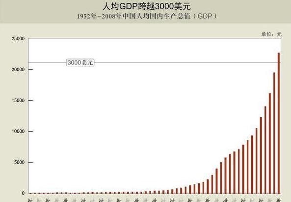GDP意义_GDP是什么意思