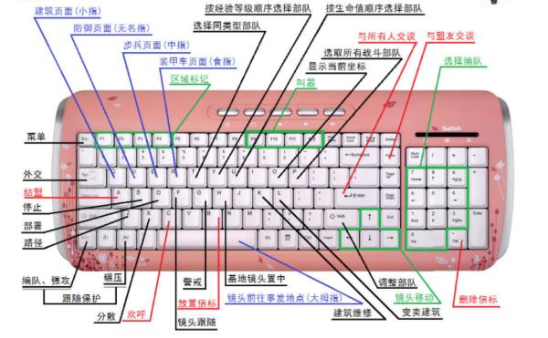 电脑常用快捷键使用