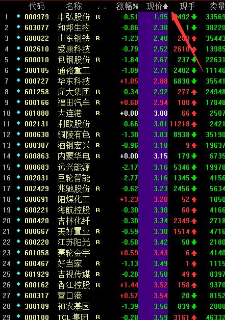 最便宜的股票_什么是最便宜的股票 目前最便宜的股票有哪些