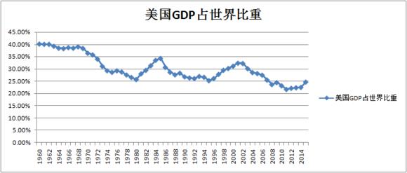 中国清朝末期gdp_中国gdp增长图