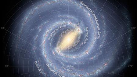 太阳系绕着银河系公转,会不会转到一定位置后出现危险?
