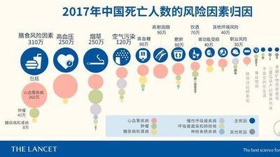 《柳葉刀》最新揭秘中國疾病4大死亡風險?的頭圖
