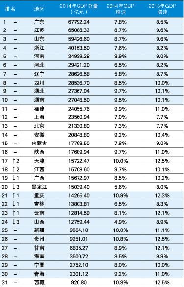 中国经济总量排名_世界经济总量排名