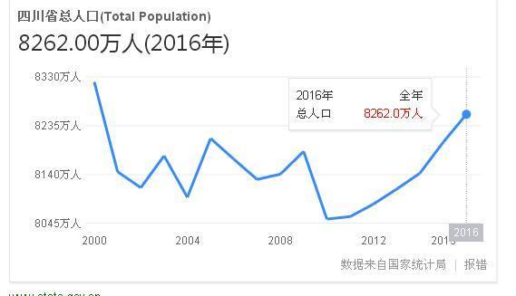 四川省多少人口_四川人口有多少