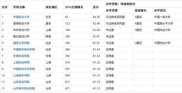 全国十大政法大学排名_中国政法大学排名