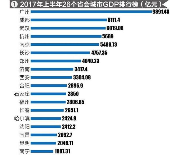 各省会2018年经济总量排名_河南各市年降雨量排名