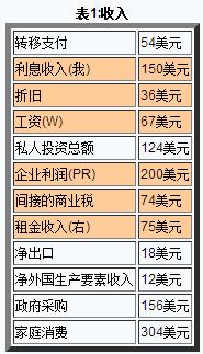 gdp计算方法_一年级竖式计算方法图