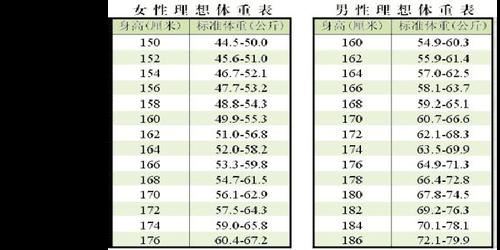标准体重计算公式 功夫磨坊