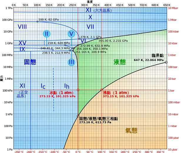温度和蒸汽气压的关系
