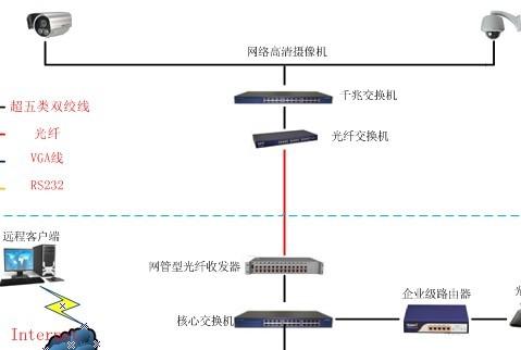 可网管型交换机_网管型光纤收发器可以和光纤交换机连接吗?如果可以,是不是 ...