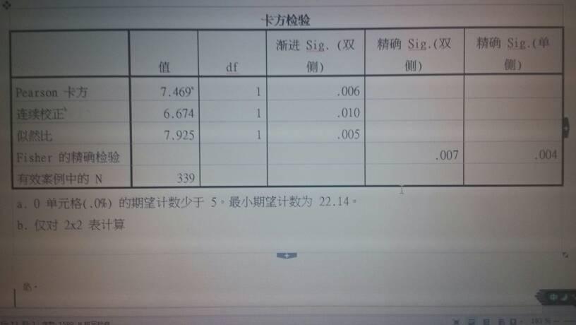 这个spss的卡方检验表怎么看?上面的指标都是