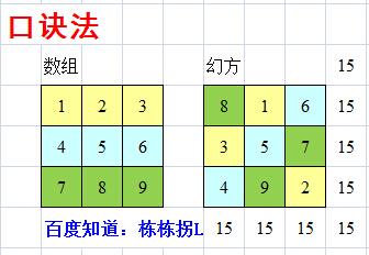 九宫格等于4_谁知道将1-9这9个数填在九宫格里面横竖斜各3格的和相等_百度知道