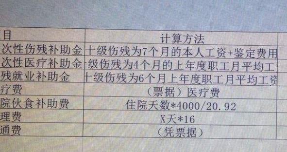 上海市工伤鉴定标准_请问伤残鉴定一个九级+两 个十级应该赔偿多少?_百度知道