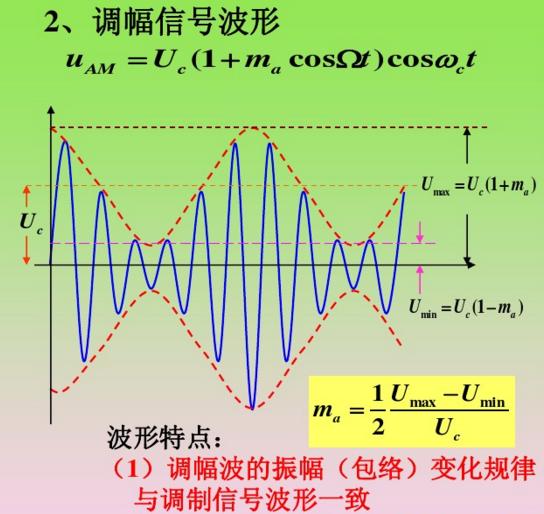 电子线路设计波形图