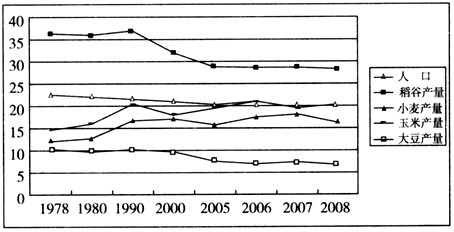 中国历史人口曲线图_中国历史人口数量变化曲线