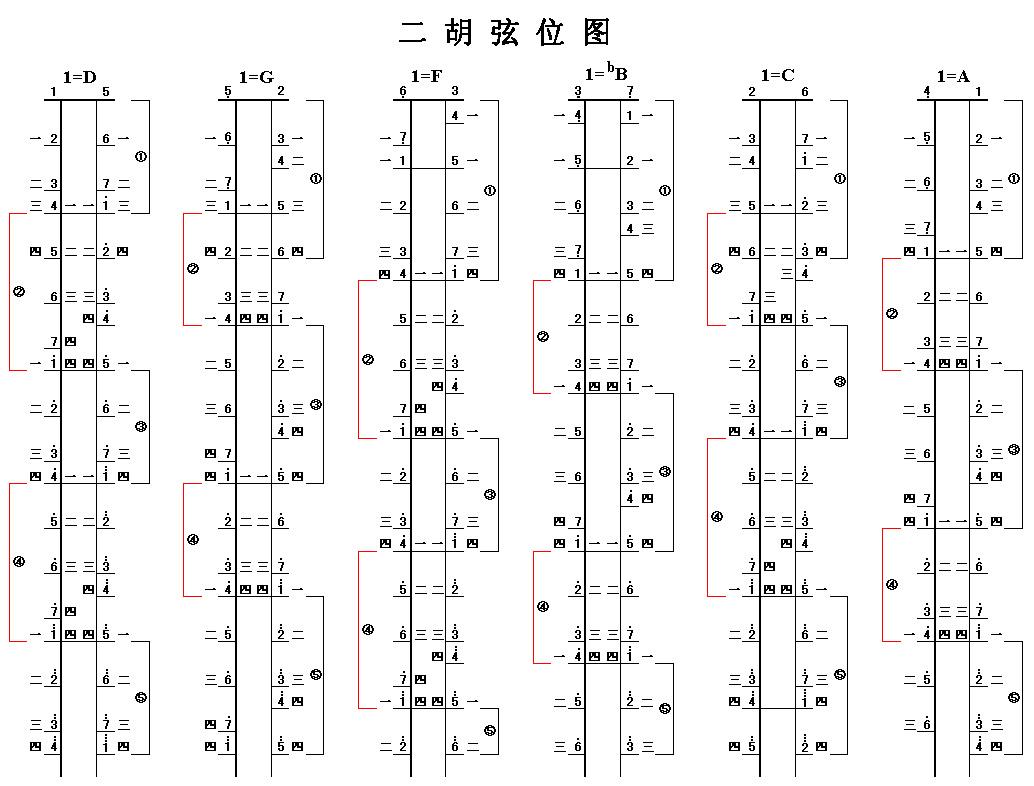1=bb(3,7弦) 1=f(6,3弦) 1=c(2,6弦) 以下是幾種二胡常用弦法的弦位圖圖片