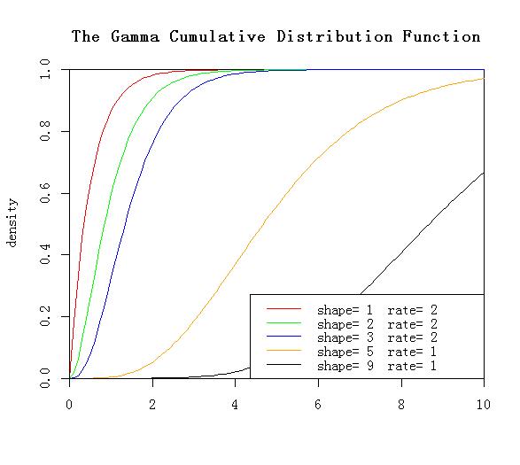 gamma函数_扩展资料: 伽玛函数的对数的导数称为digamma函数  ,记为